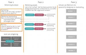 3 fase aanpak Neon8Marketing